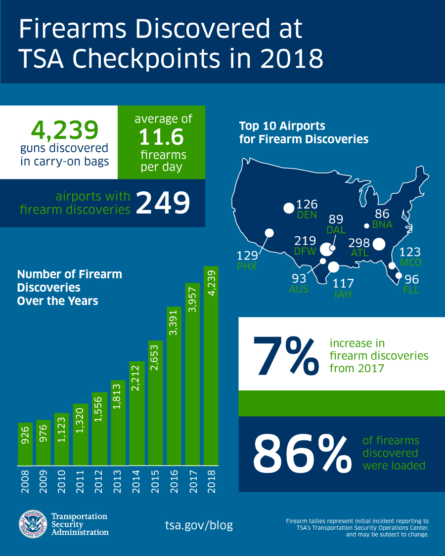 2018 Year firearms infographic TSA rules for traveling 2019