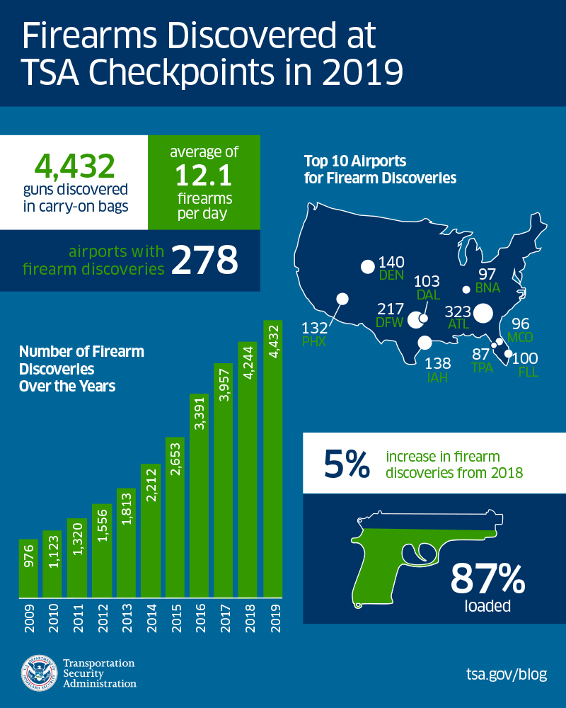 Firearms Discovered at TSA Checkpoint in 2019
