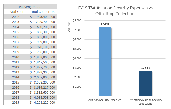 Security Fee Chart