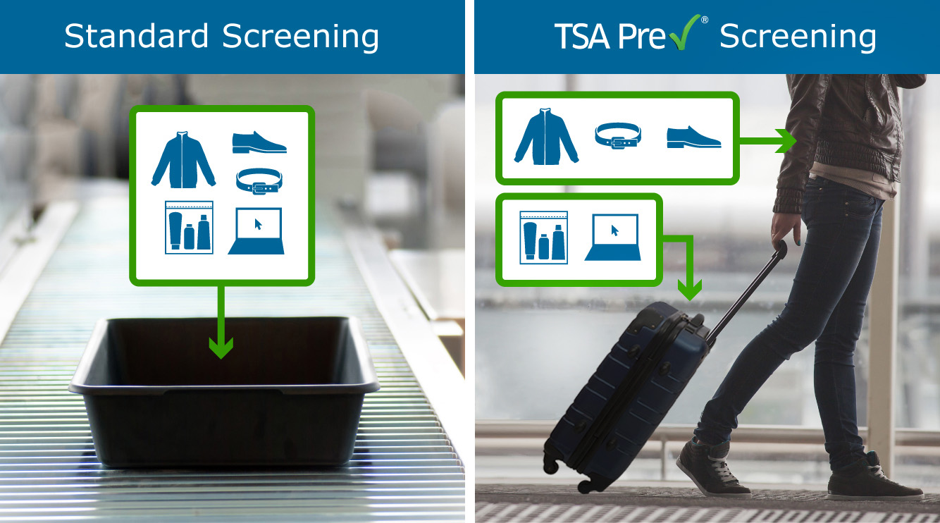Security Screening Transportation Security Administration