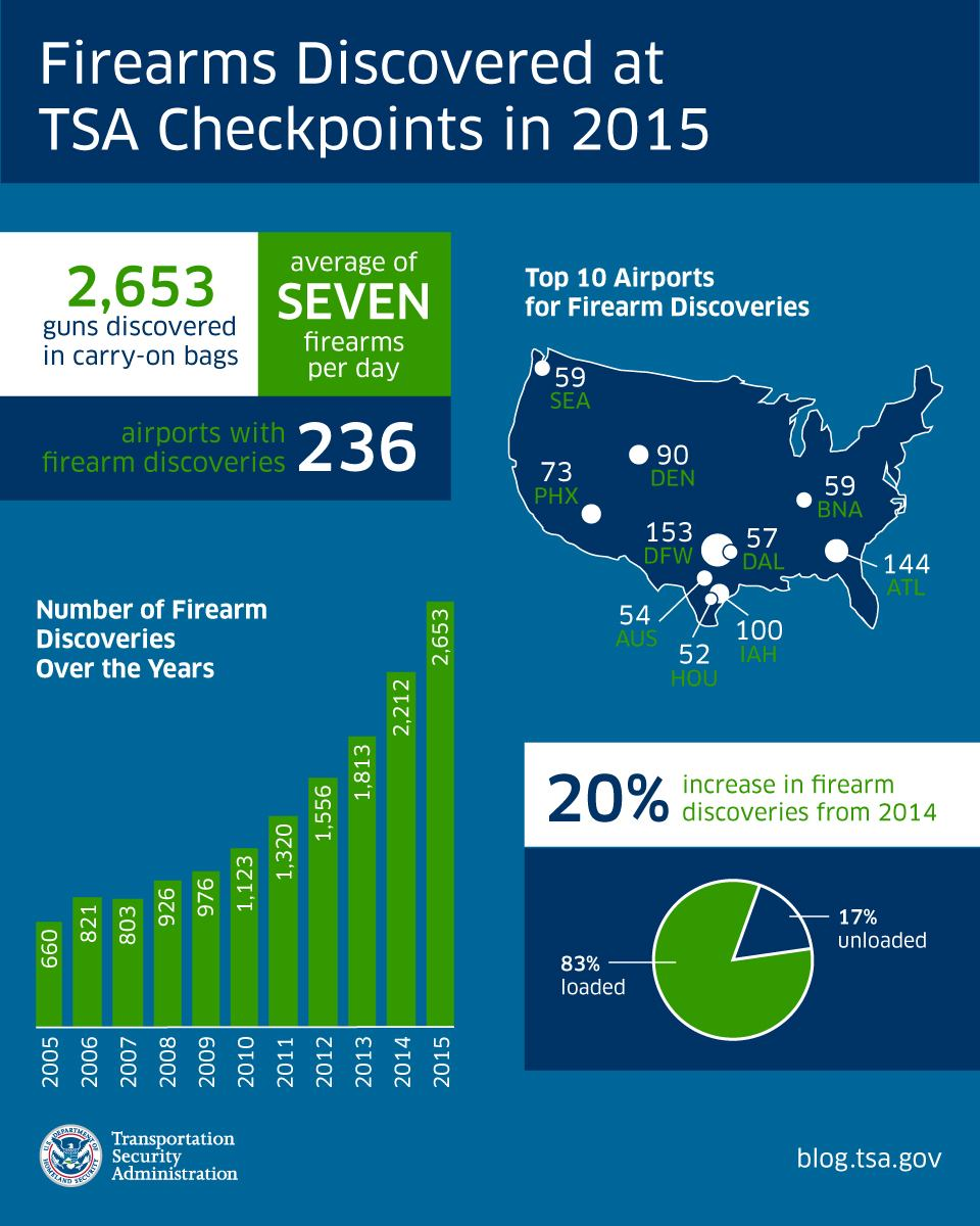 Infographic of firearms discovered at TSA Checkpoints in 2015