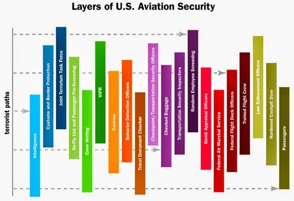 security layers graphic