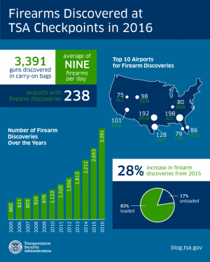 Firearm Discovered at TSA Checkpoints