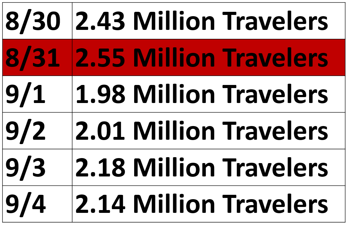 Projected Travel Numbers